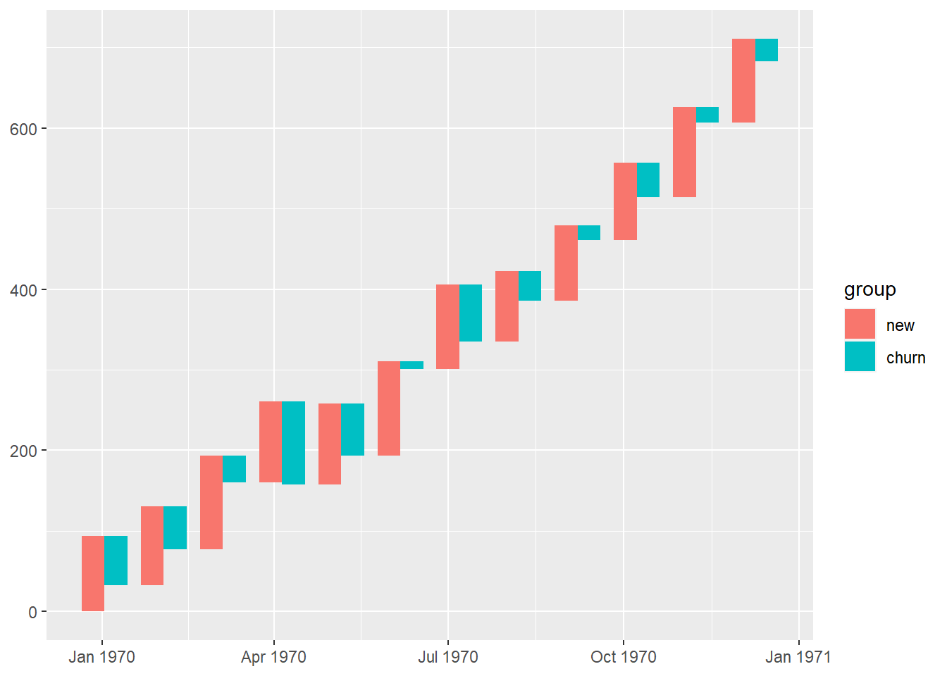 Create waterfall chart with GGPLOT2 | Anh Hoang Duc
